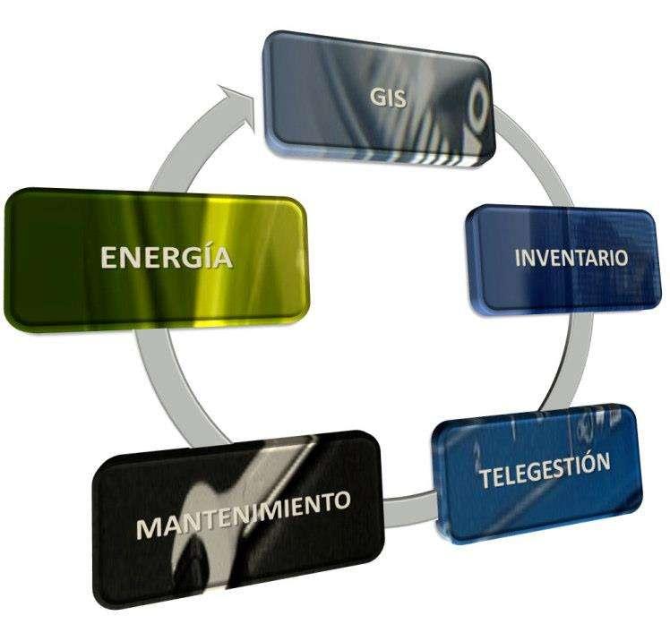 La ingeniería GESA realiza la puesta en funcionamiento del sistema de telegestión de alumbrado público en 6 municipios de la Comarca de Baza